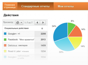 новости  Google Analytics